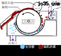 四川磁性分离器厂家产品图片