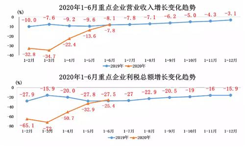 2020年7月我国汽车产销保持同比增长