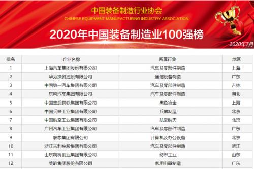 中国装备制造业百强榜发布 联想提前奏响智能制造之曲
